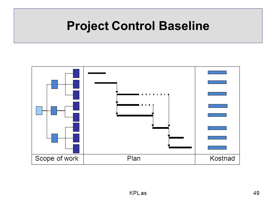 Project Control Baseline