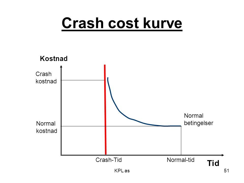 Crash cost kurve Tid Kostnad Crash kostnad Normal betingelser Normal