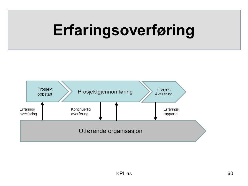 Erfaringsoverføring Utførende organisasjon Prosjektgjennomføring