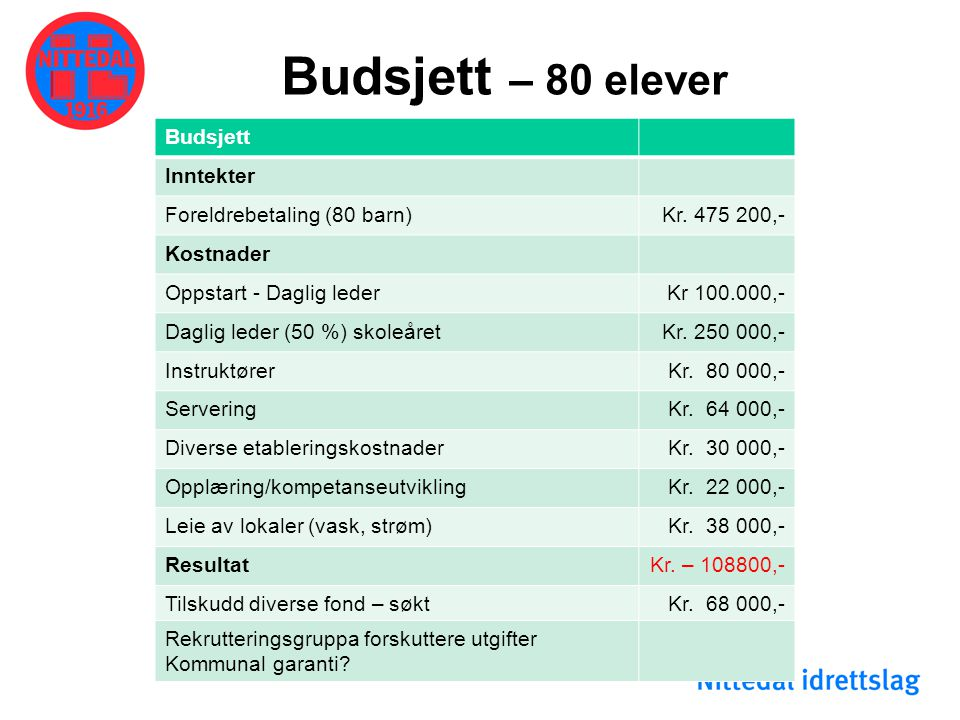 Budsjett – 80 elever Budsjett Inntekter Foreldrebetaling (80 barn)