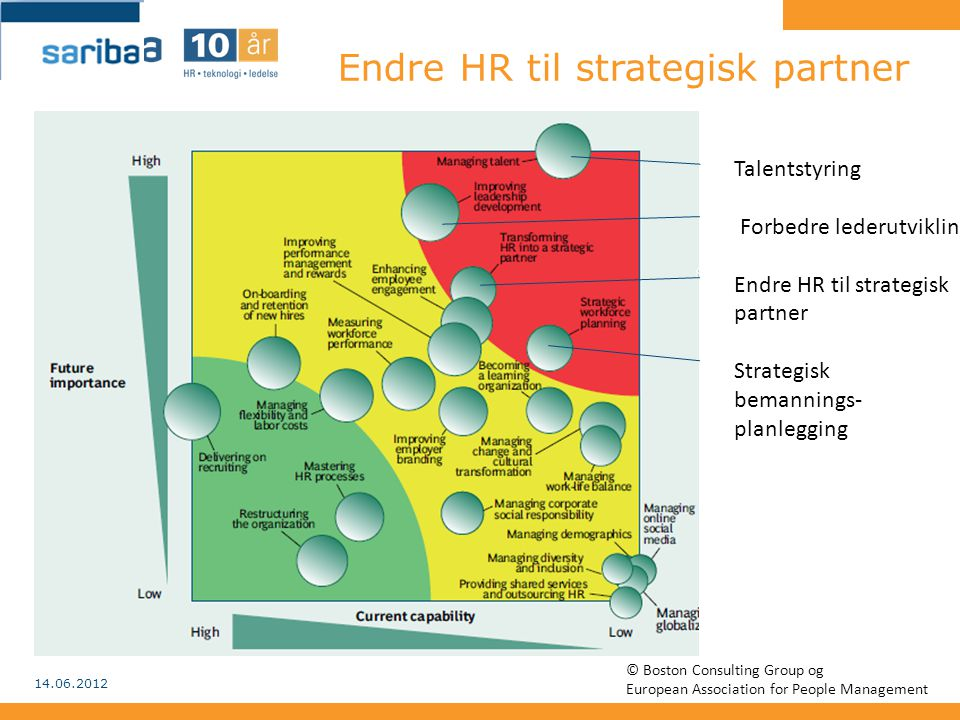 Endre HR til strategisk partner