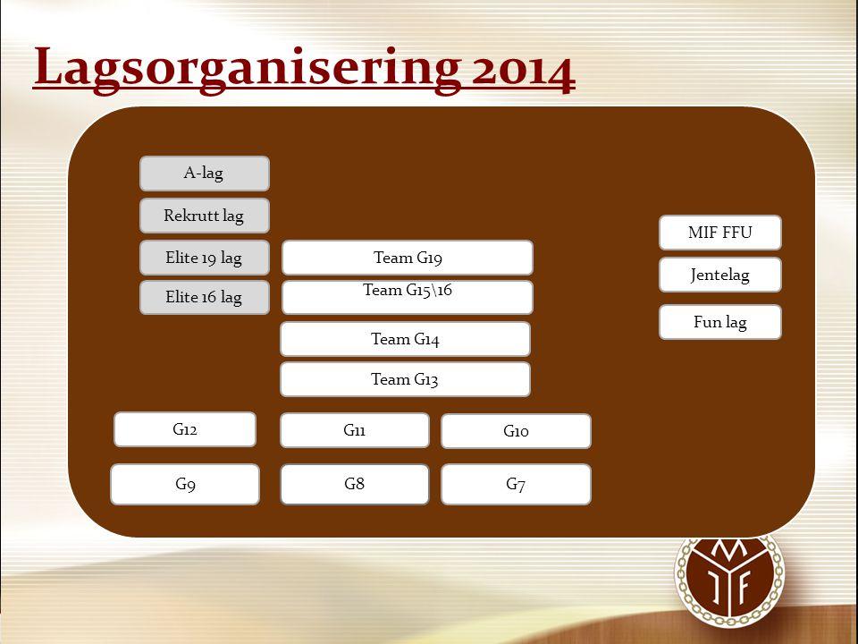 Lagsorganisering 2014 A-lag Rekrutt lag MIF FFU Elite 19 lag Team G19