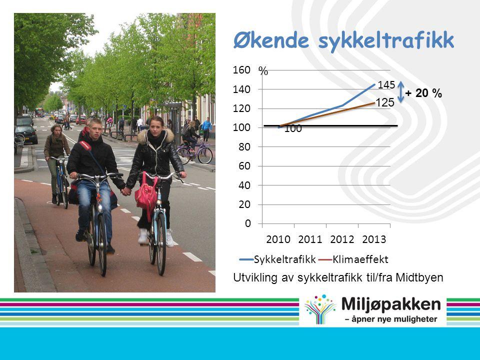 Økende sykkeltrafikk % + 20 % 125