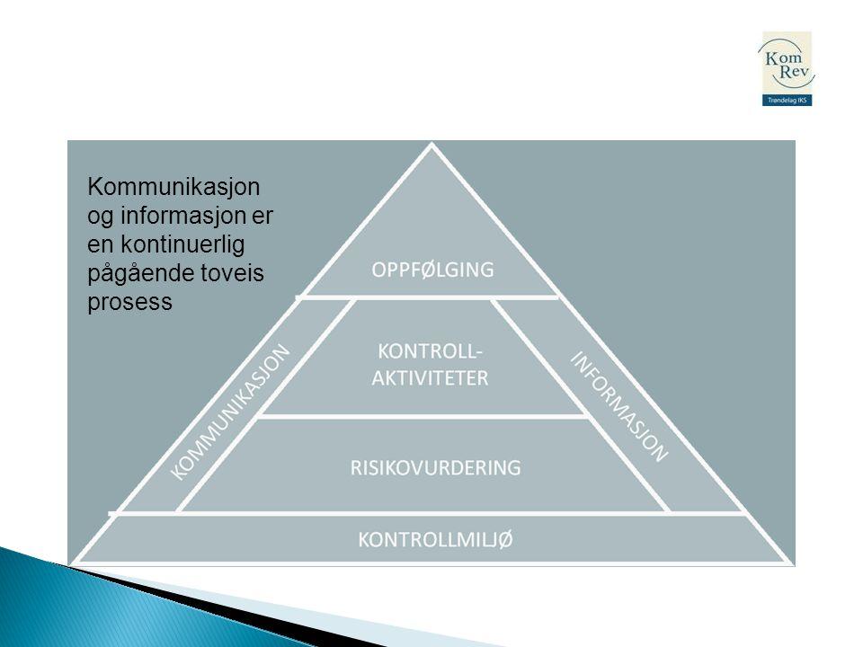 Kommunikasjon og informasjon er en kontinuerlig pågående toveis prosess