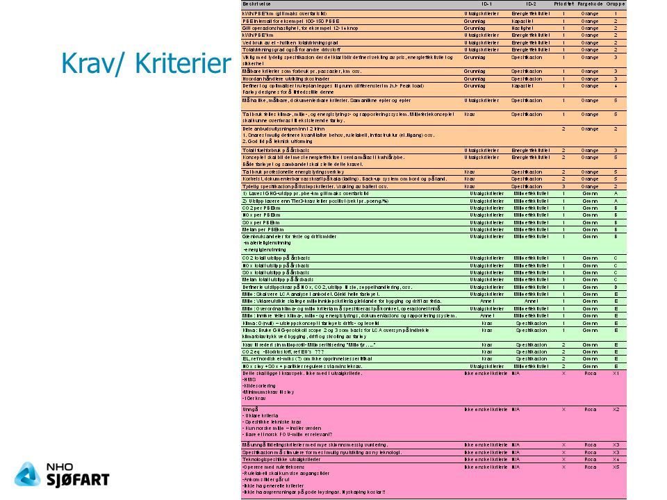 Krav/ Kriterier