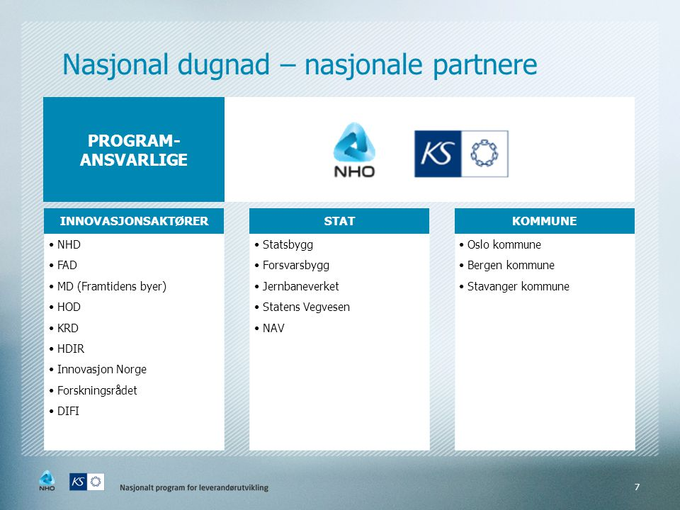 Nasjonal dugnad – nasjonale partnere