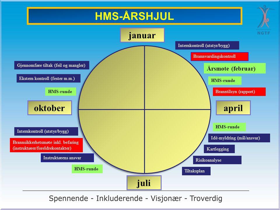 HMS-ÅRSHJUL januar oktober april juli Årsmøte (februar)