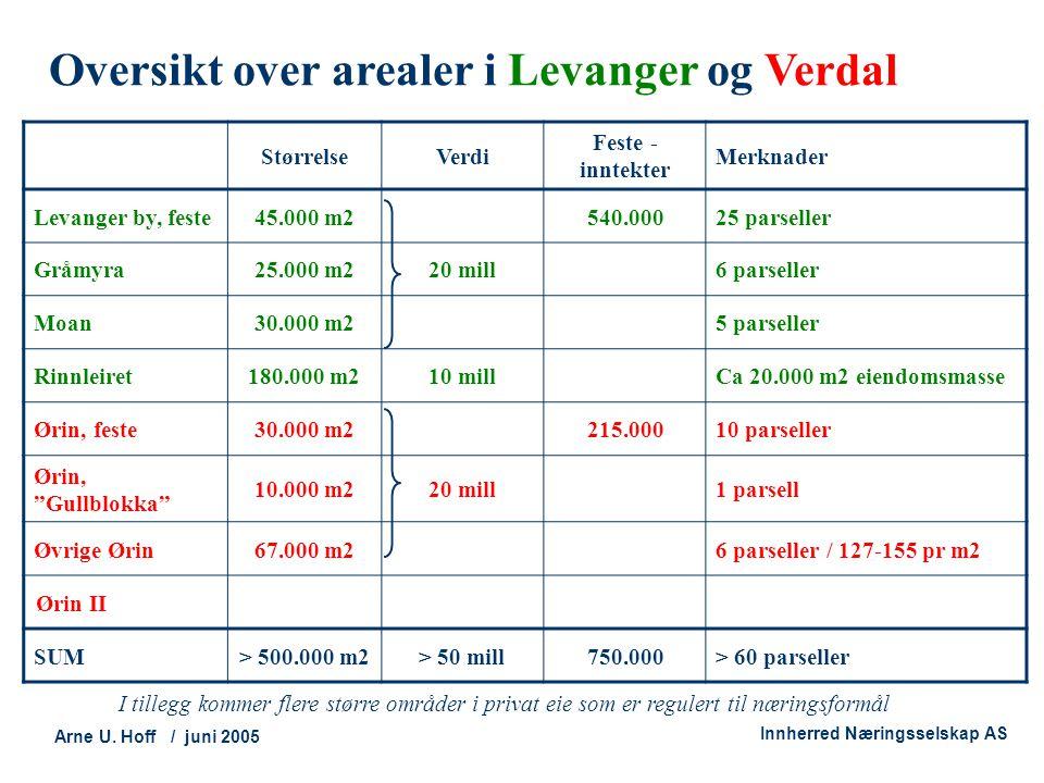 Oversikt over arealer i Levanger og Verdal