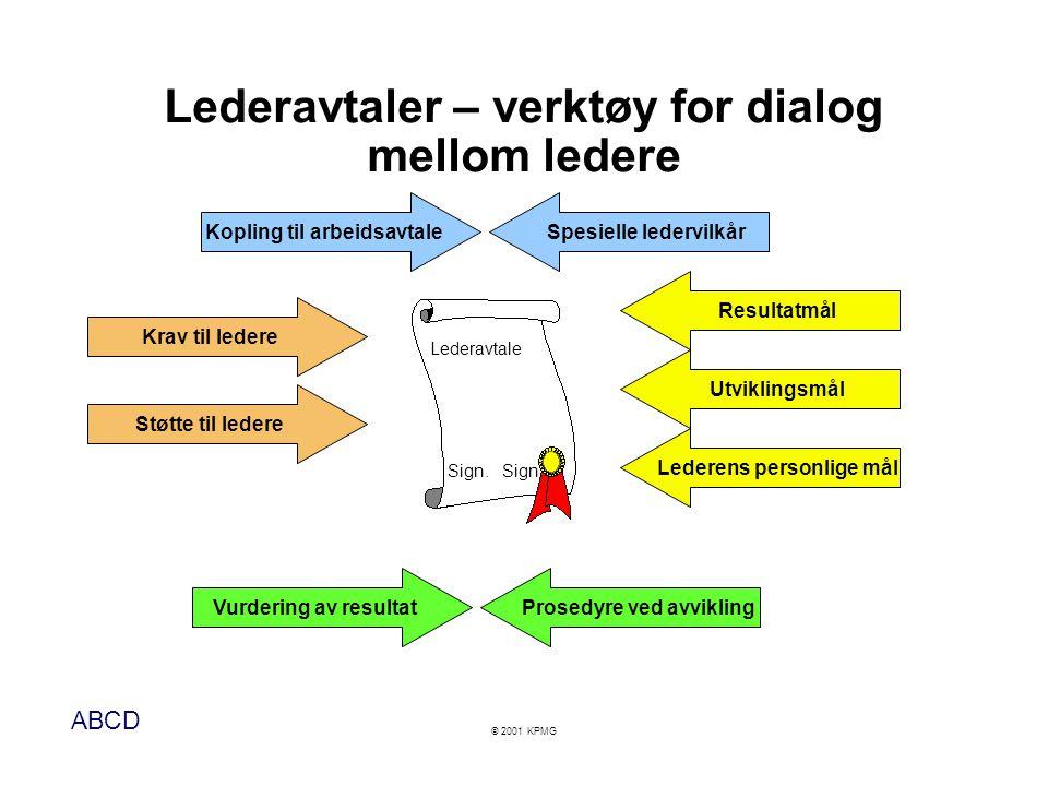 Lederavtaler – verktøy for dialog mellom ledere