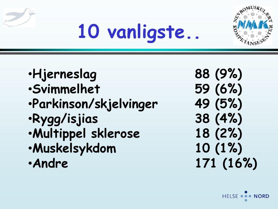 10 vanligste.. Hjerneslag 88 (9%) Svimmelhet 59 (6%)