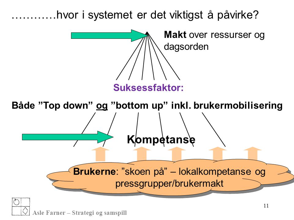 Både Top down og bottom up inkl. brukermobilisering