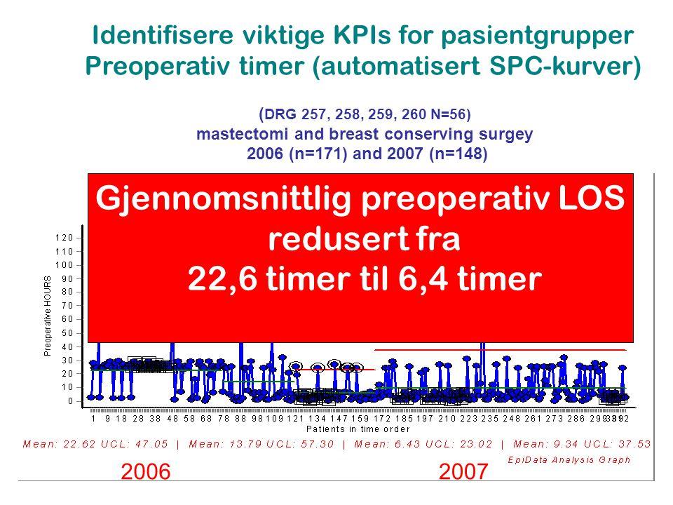 Gjennomsnittlig preoperativ LOS