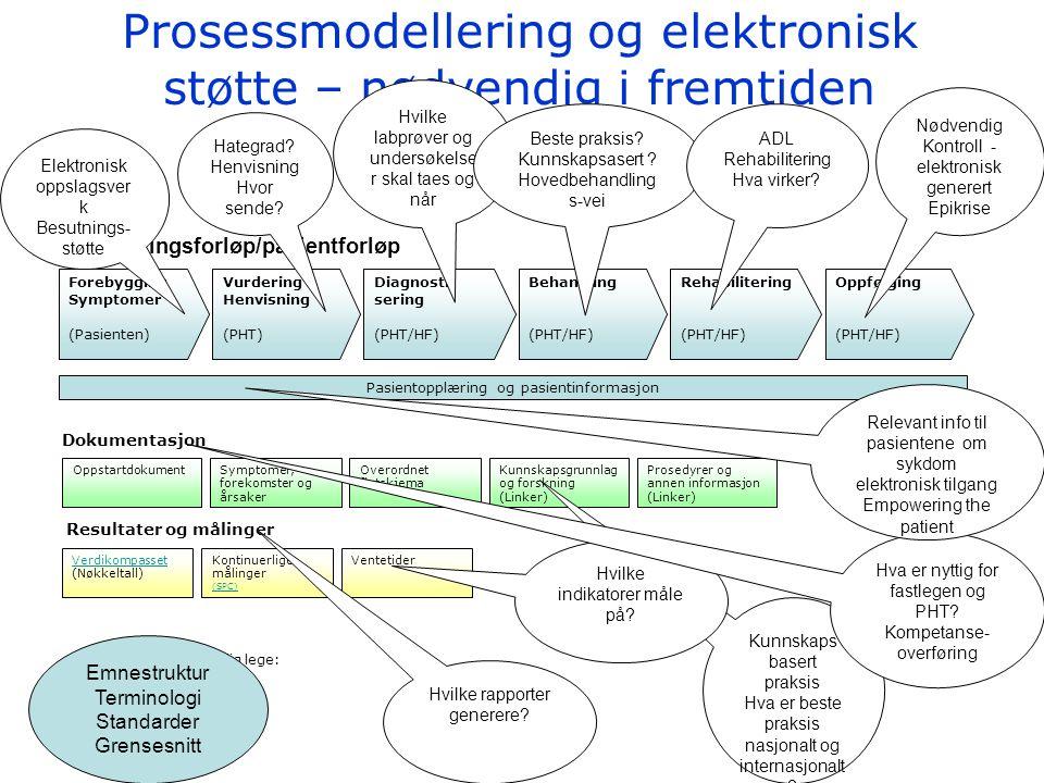 Prosessmodellering og elektronisk støtte – nødvendig i fremtiden