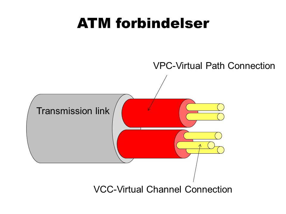 ATM forbindelser VPC-Virtual Path Connection Transmission link