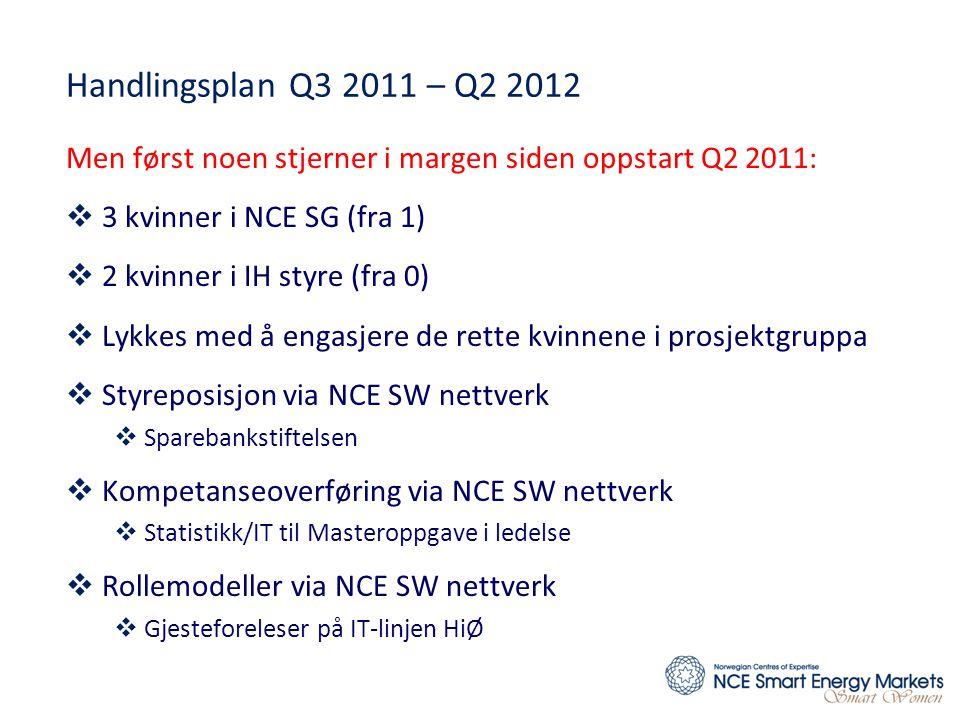 Handlingsplan Q3 2011 – Q2 2012 Men først noen stjerner i margen siden oppstart Q2 2011: 3 kvinner i NCE SG (fra 1)