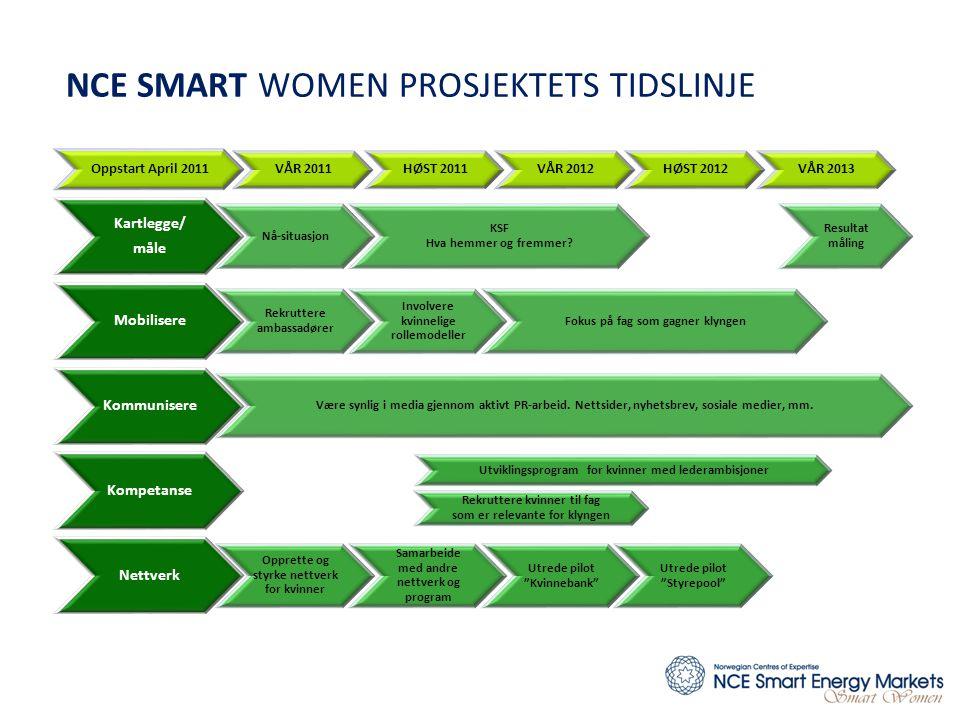 NCE SMART WOMEN PROSJEKTETS TIDSLINJE