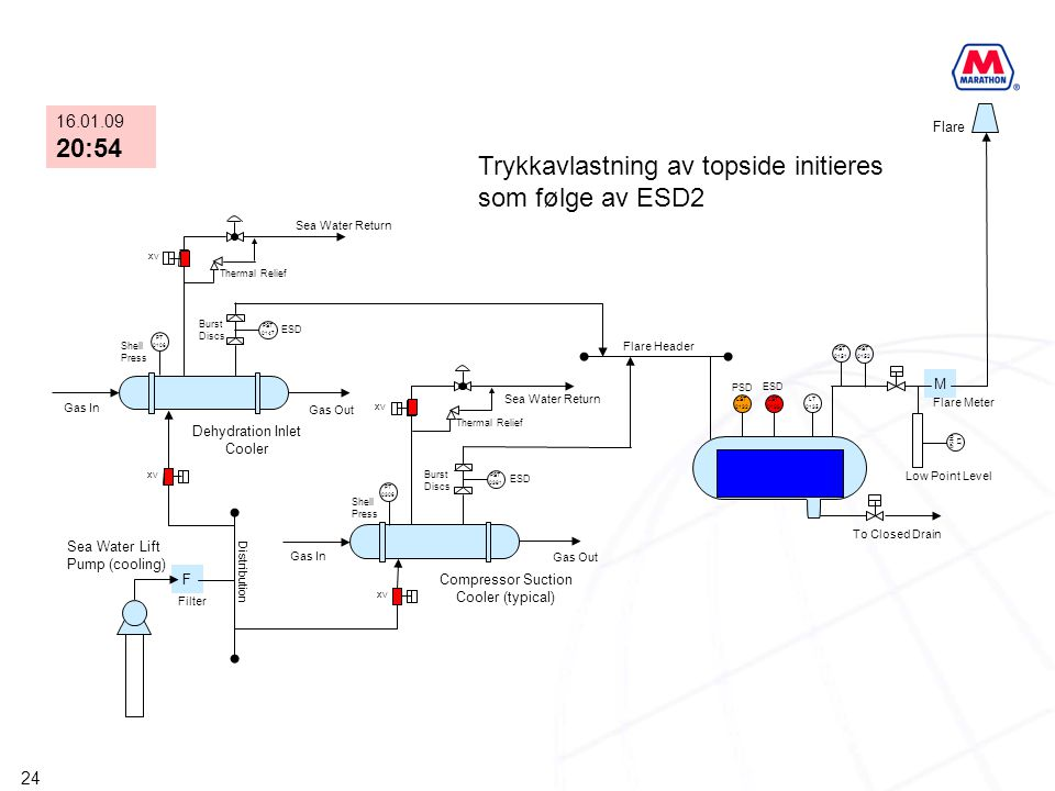 Trykkavlastning av topside initieres som følge av ESD2