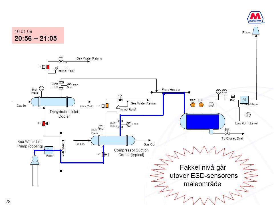 Fakkel nivå går utover ESD-sensorens måleområde