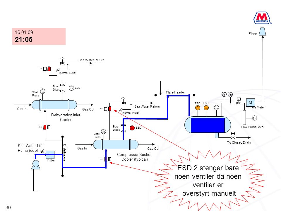 ESD 2 stenger bare noen ventiler da noen ventiler er