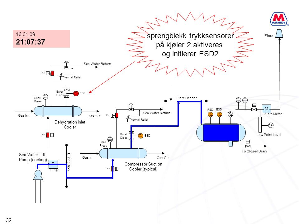 sprengblekk trykksensorer på kjøler 2 aktiveres og initierer ESD2