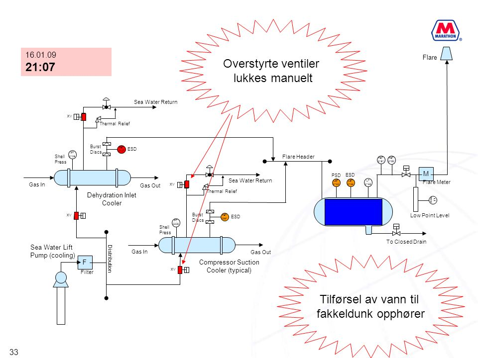 Overstyrte ventiler lukkes manuelt 21:07 Tilførsel av vann til
