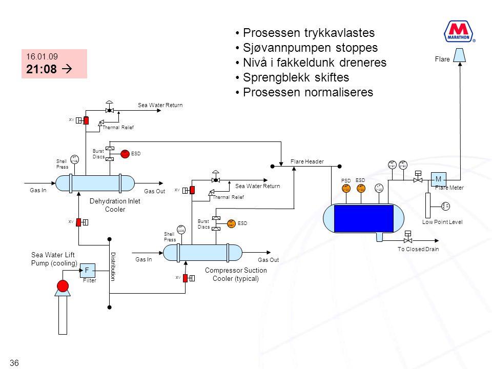 Prosessen trykkavlastes Sjøvannpumpen stoppes