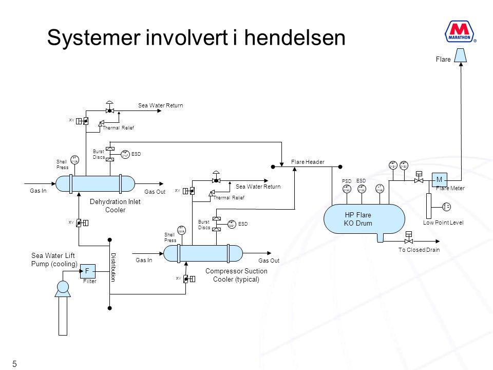 Systemer involvert i hendelsen