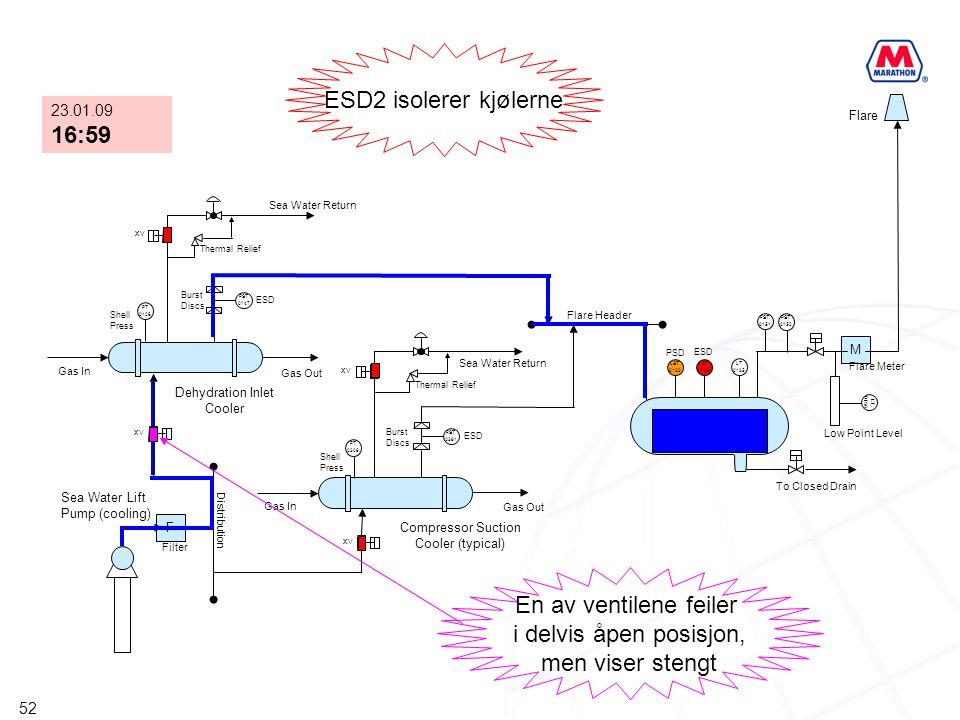 ESD2 isolerer kjølerne 16:59 En av ventilene feiler