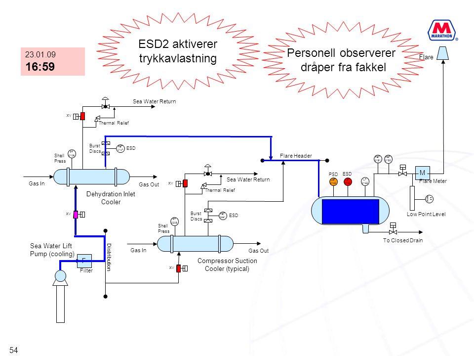 ESD2 aktiverer trykkavlastning Personell observerer dråper fra fakkel