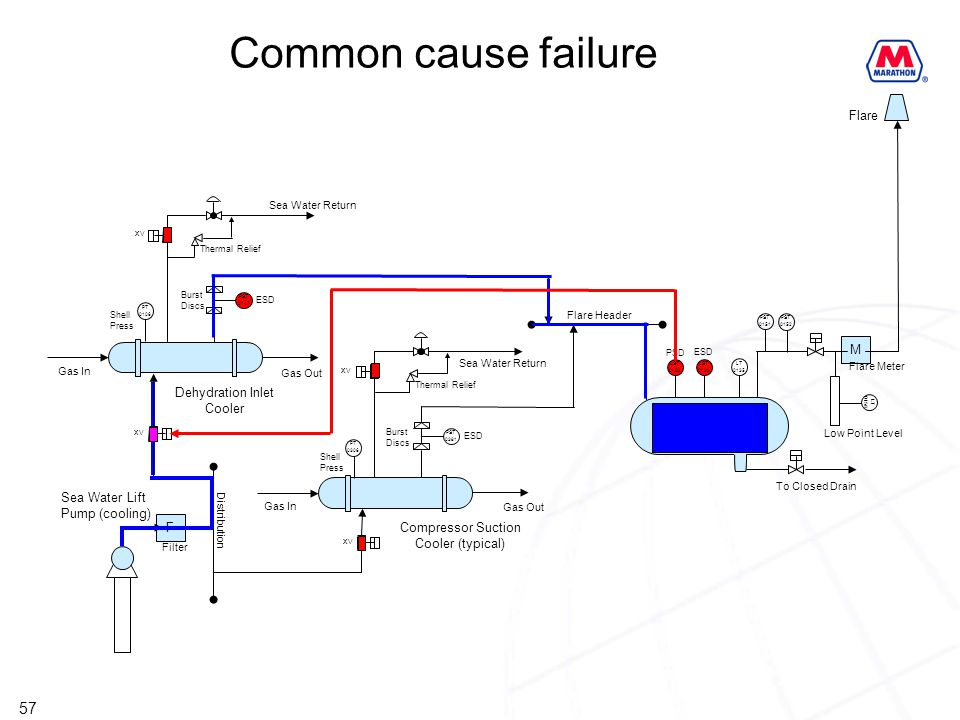 Common cause failure Flare M Dehydration Inlet Cooler HP Flare KO Drum