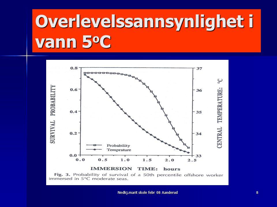 Overlevelssannsynlighet i vann 5oC
