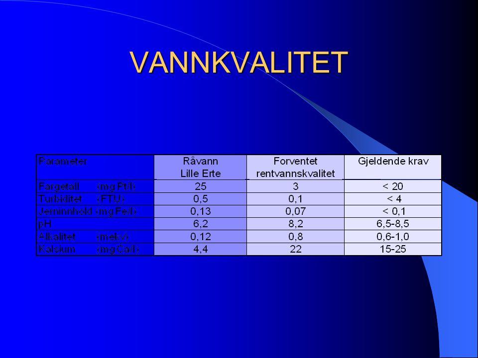 VANNKVALITET