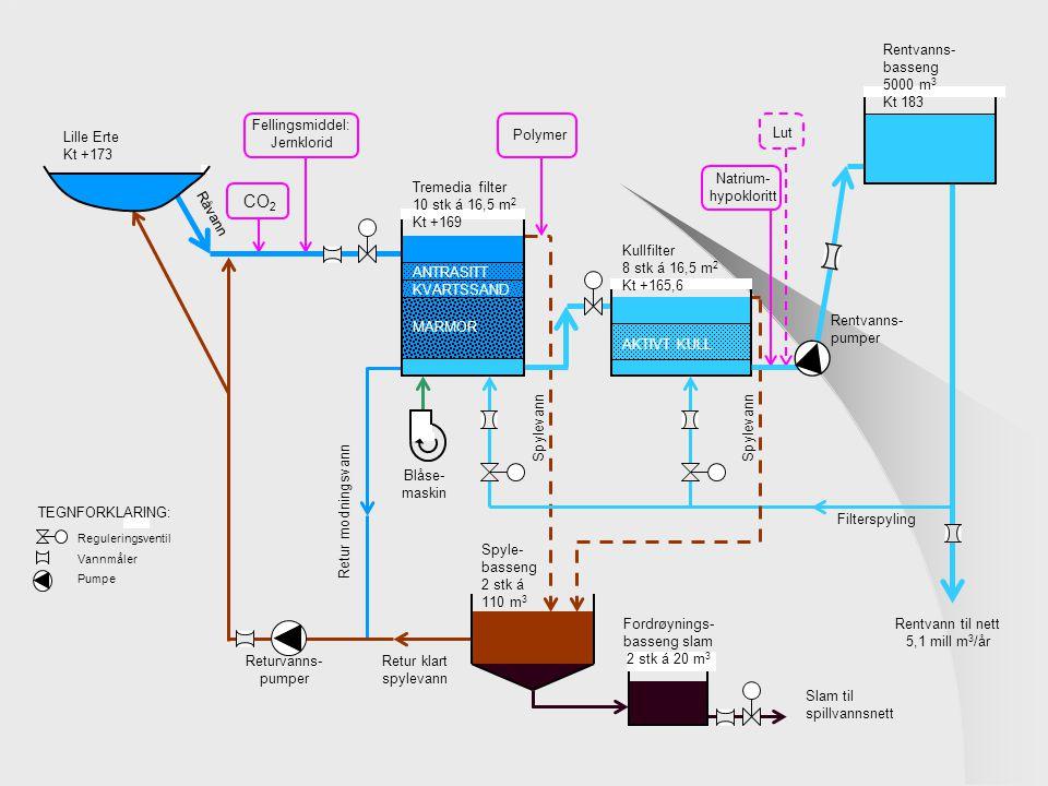 CO2 Rentvanns-basseng 5000 m3 Kt 183 Fellingsmiddel: Jernklorid