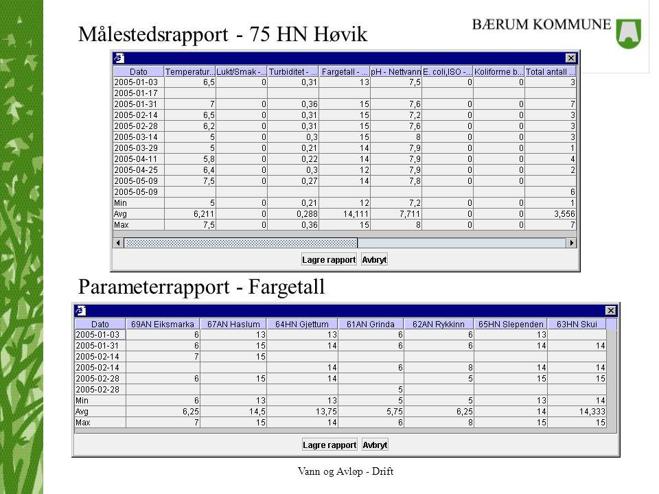 Målestedsrapport - 75 HN Høvik