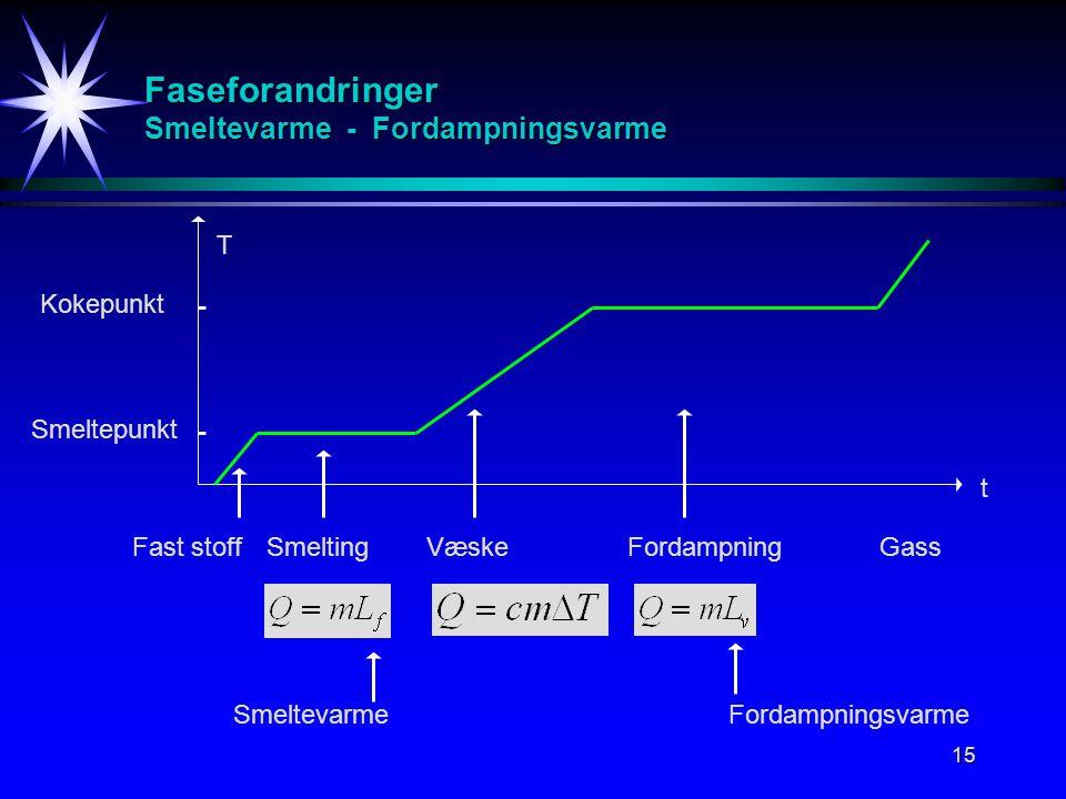 Faseforandringer Smeltevarme - Fordampningsvarme