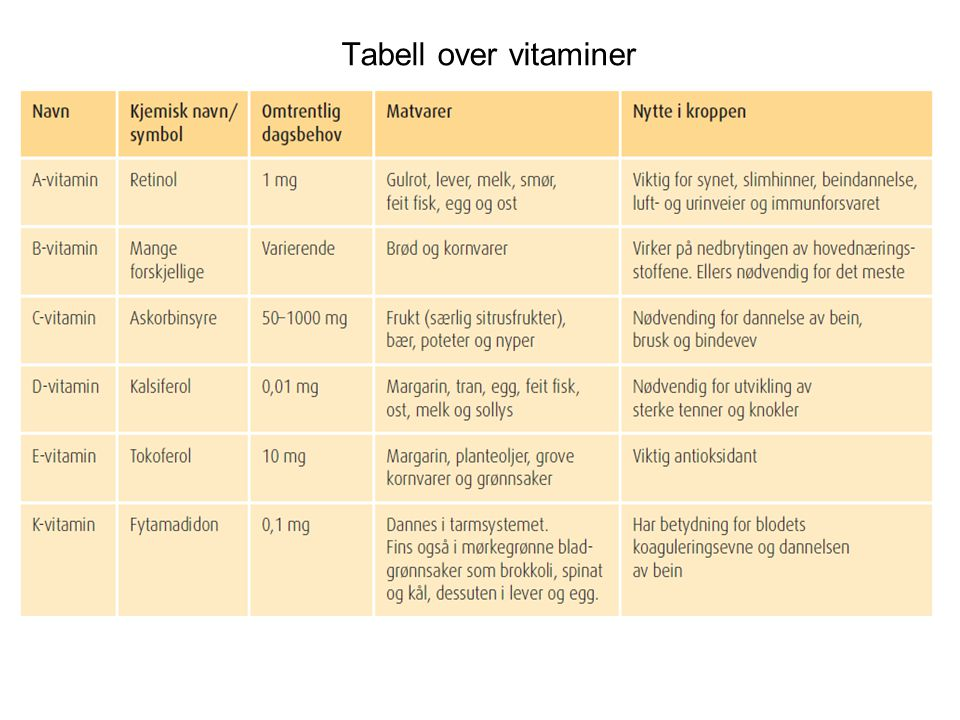 Tabell over vitaminer