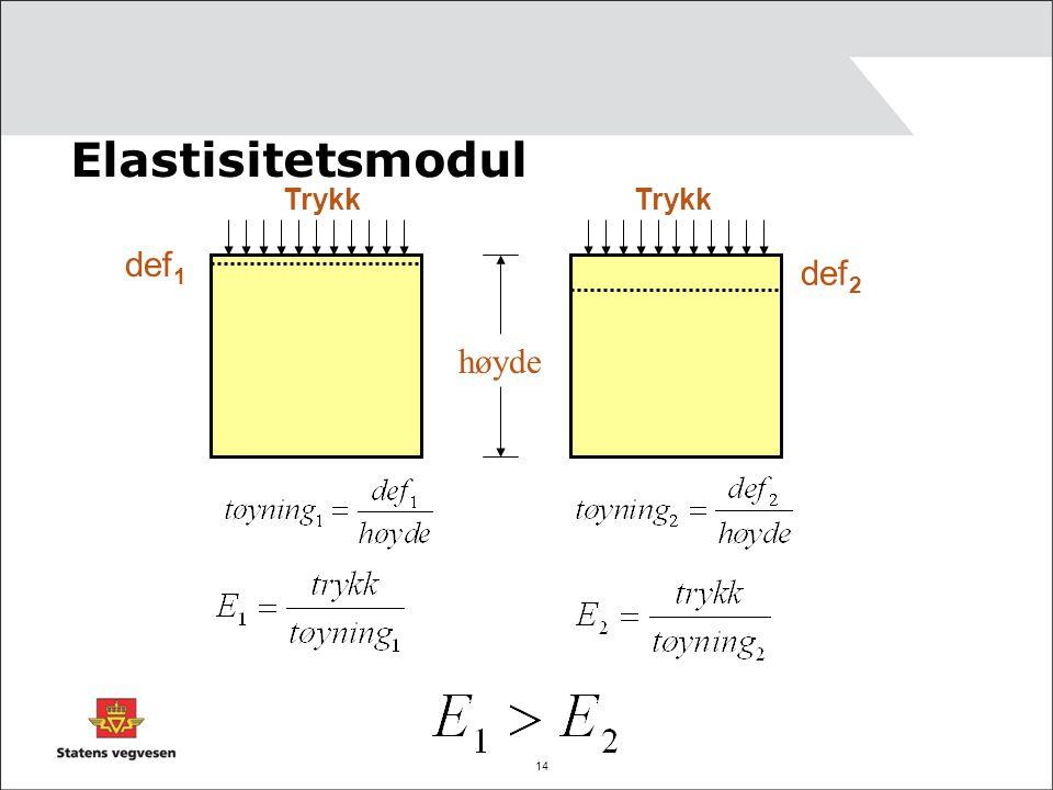 Elastisitetsmodul Trykk Trykk def1 def2 høyde