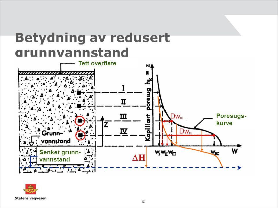 Betydning av redusert grunnvannstand
