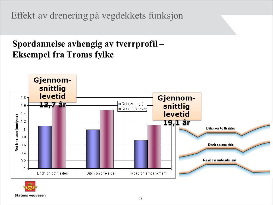 Spordannelse avhengig av tverrprofil – Eksempel fra Troms fylke