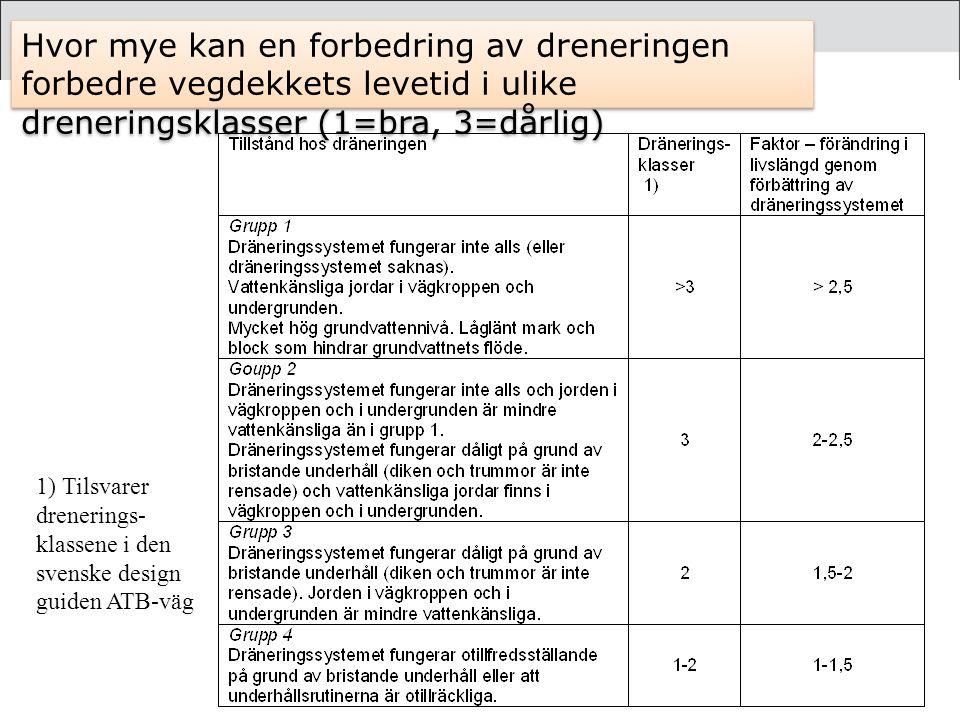 Hvor mye kan en forbedring av dreneringen forbedre vegdekkets levetid i ulike dreneringsklasser (1=bra, 3=dårlig)