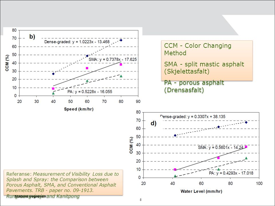 CCM - Color Changing Method