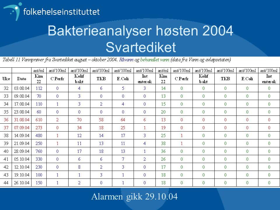 Bakterieanalyser høsten 2004 Svartediket