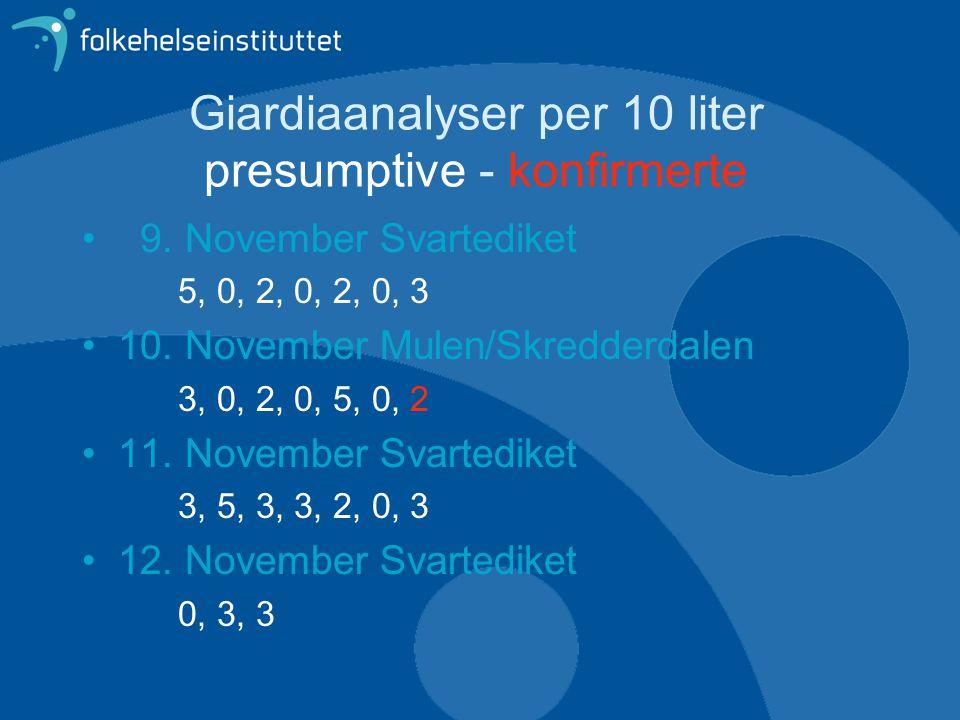 Giardiaanalyser per 10 liter presumptive - konfirmerte