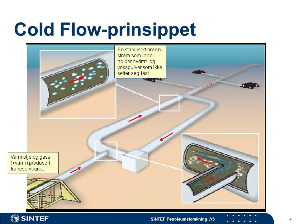 Cold Flow-prinsippet En stabilisert brønn-strøm som inne-holder hydrat- og vokspulver som ikke setter seg fast.