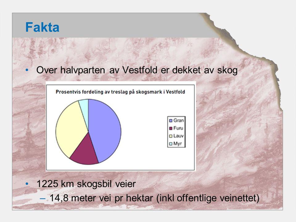 Fakta Over halvparten av Vestfold er dekket av skog