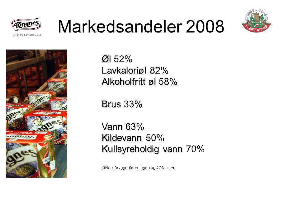 Markedsandeler 2008 Øl 52% Lavkaloriøl 82% Alkoholfritt øl 58%