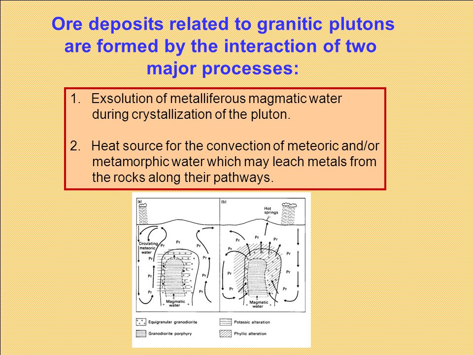 Ore deposits related to granitic plutons