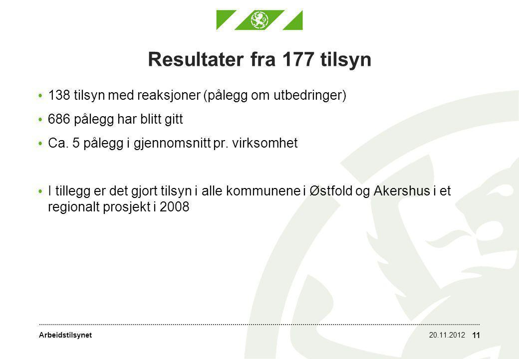 Resultater fra 177 tilsyn 138 tilsyn med reaksjoner (pålegg om utbedringer) 686 pålegg har blitt gitt.