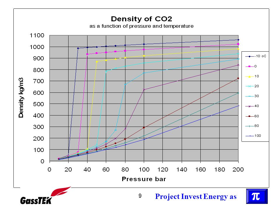 Project Invest Energy as