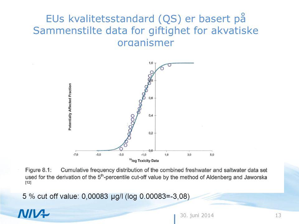 EUs kvalitetsstandard (QS) er basert på Sammenstilte data for giftighet for akvatiske organismer